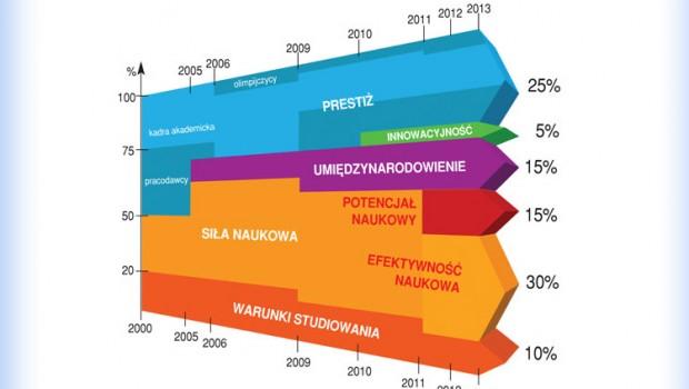 UMK 5. uniwersytetem w Polsce | Perspektywy i Rzeczpospolita ogłosiły ranking szkół wyższych 2013